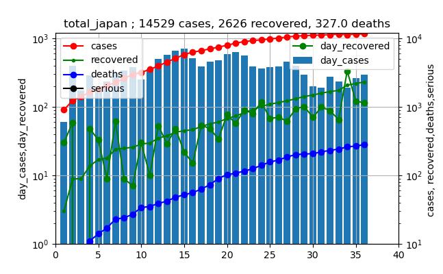 original_data_総計_531_old_.png