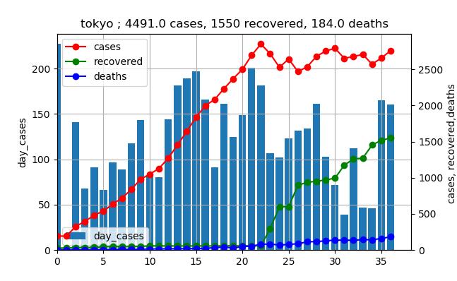 original_data_東京_502linear.png