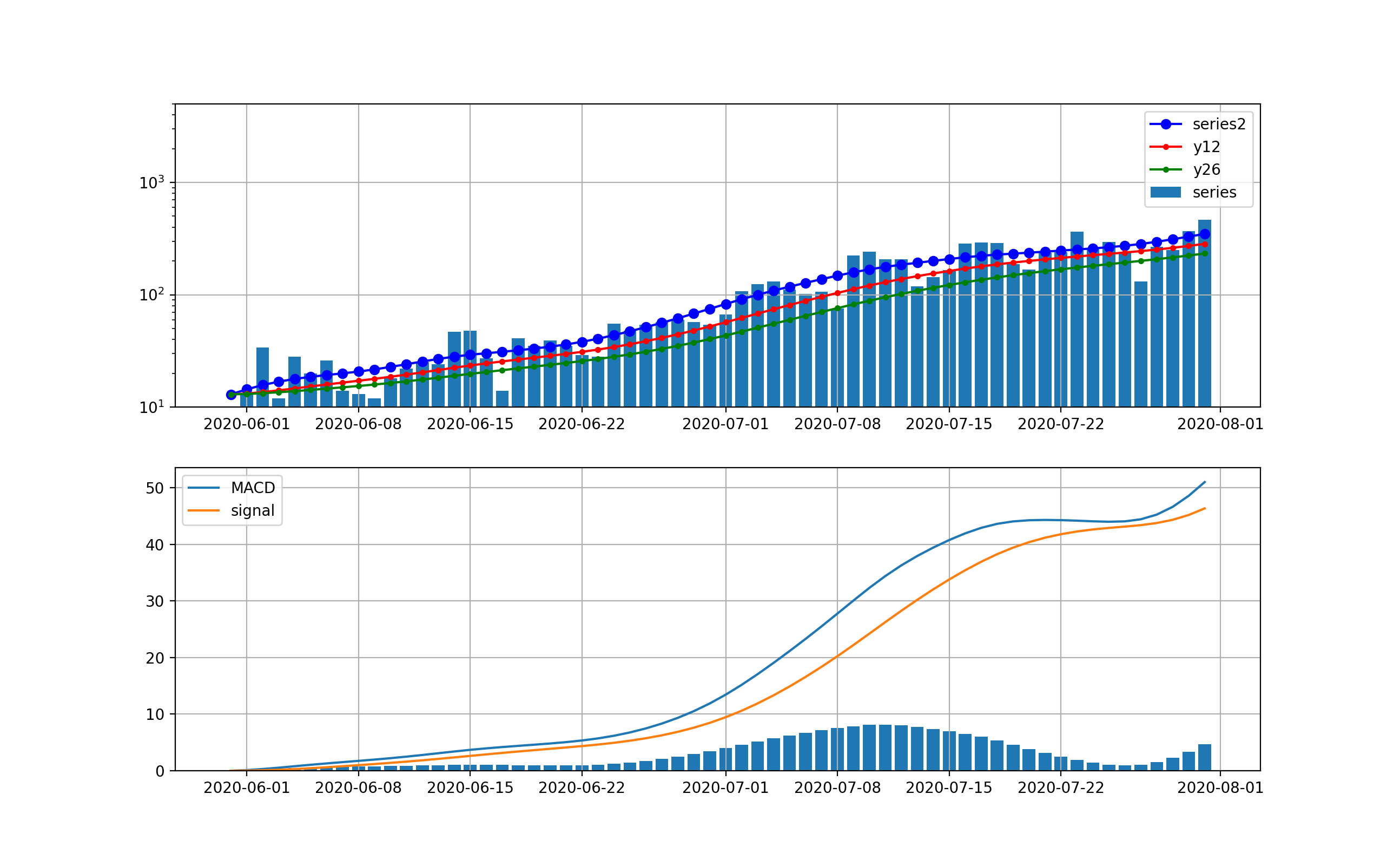 ema_decompose_%5K%25D_tokyo_trendnew2020-06-01.png