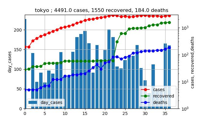 original_data_東京_502.png
