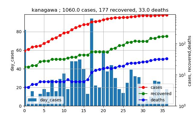 original_data_神奈川_502.png