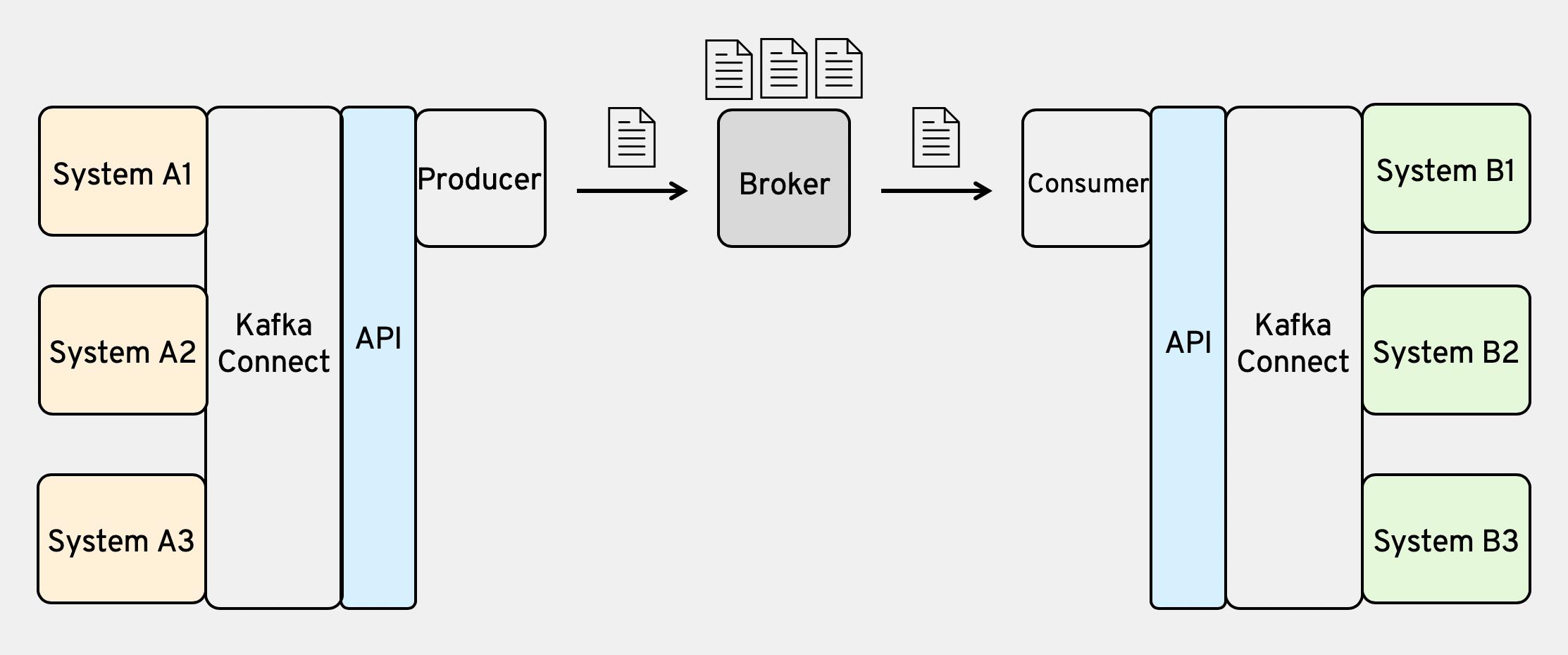 producer-broker-consumer.png
