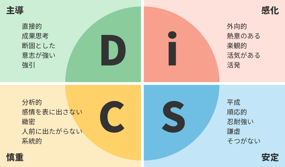 disc-fig1.png