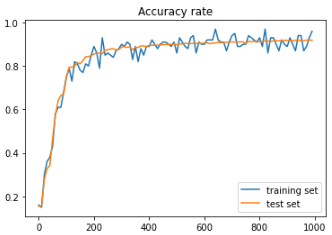 mnist_accuracy_rate.PNG