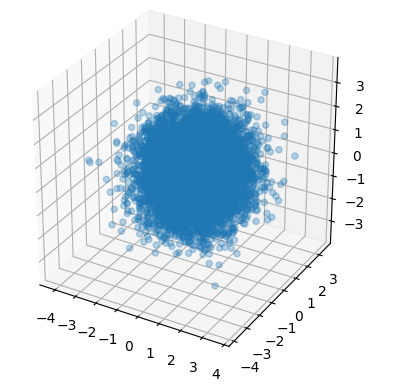 3d_gaussian_samples.png