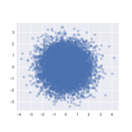2d_gaussian_samples.png