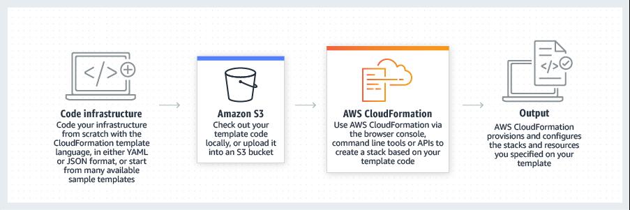 product-page-diagram_CloudFormation.ad3a4c93b4fdd3366da3da0de4fb084d89a5d761.png
