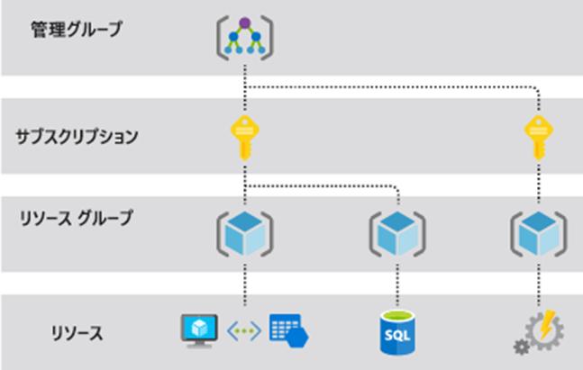 サブスクリプション、リソースグループ、リソース