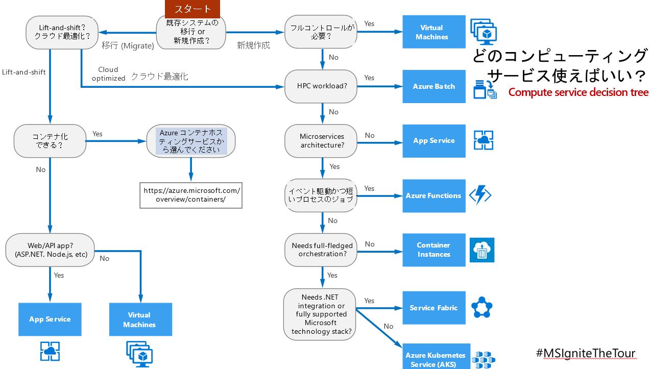 Azure コンピューティングサービス