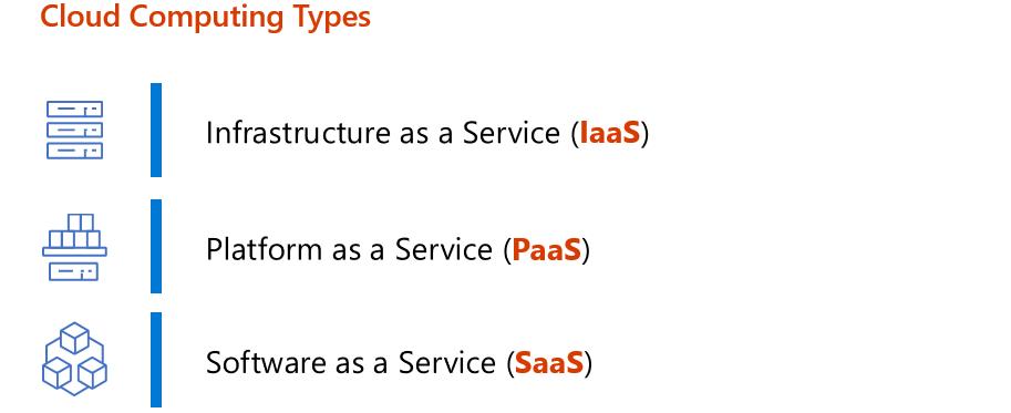 Cloud Computing Types - IaaS, PaaS, SaaS