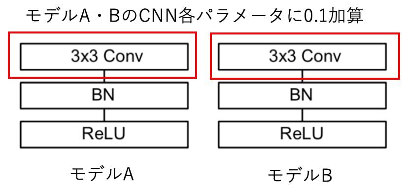 論文実装_その2] ディープラーニングのネットワークモデルを3
