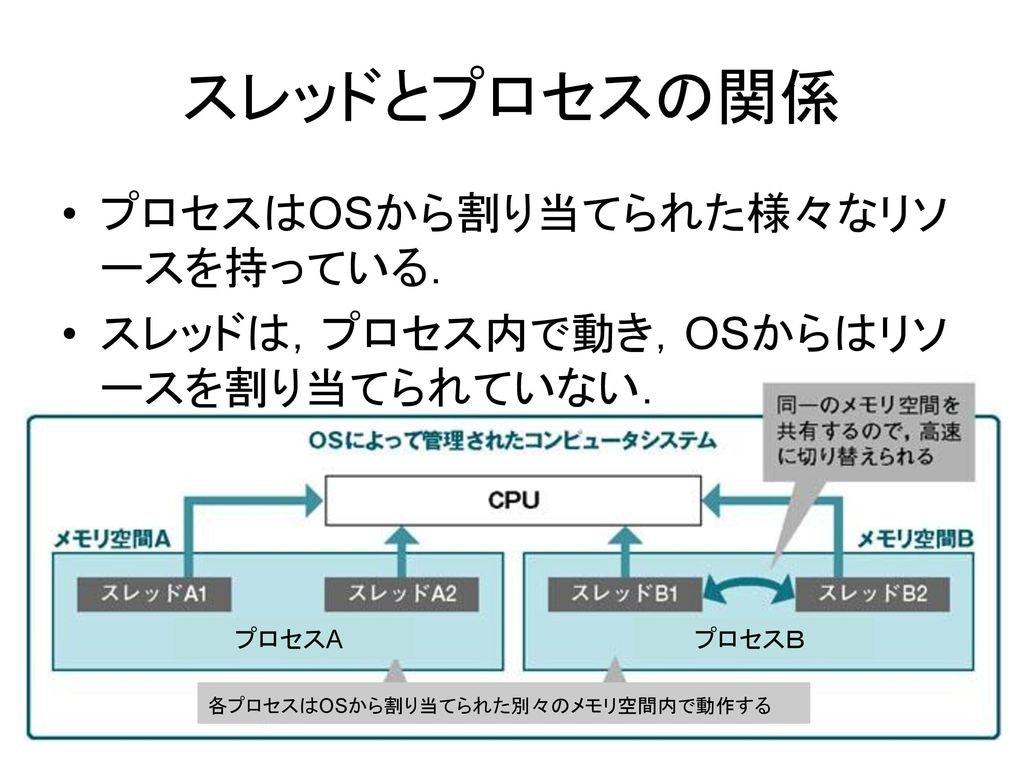 スレッドとプロセスの関係+プロセスはOSから割り当てられた様々なリソースを持っている..jpg