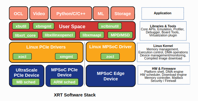 Fig.1 XRT Software Stack