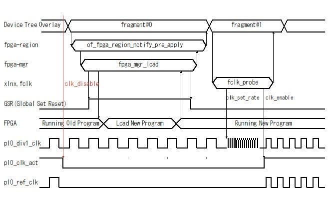 Fig.5 FPGA ロード前に FPGA クロックを止めて対処