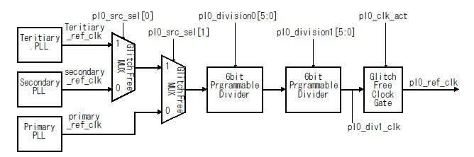 Fig.1 ZynqMPのクロック生成回路の構造