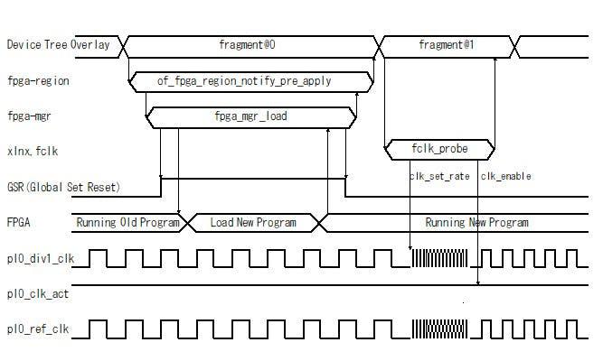 Fig.2 デバイスツリーオーバーレイによるFPGAのロードと FPGA クロック周波数の変更シーケンス
