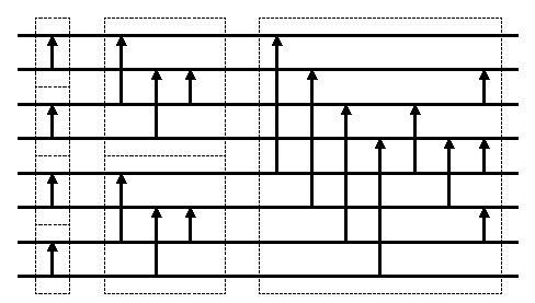 Fig.1 バッチャー奇偶マージソートのソーティングネットワーク例