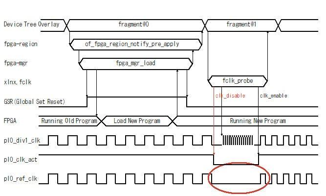 Fig.4 試しにクロックをディセーブルしてから周波数を変更してみる