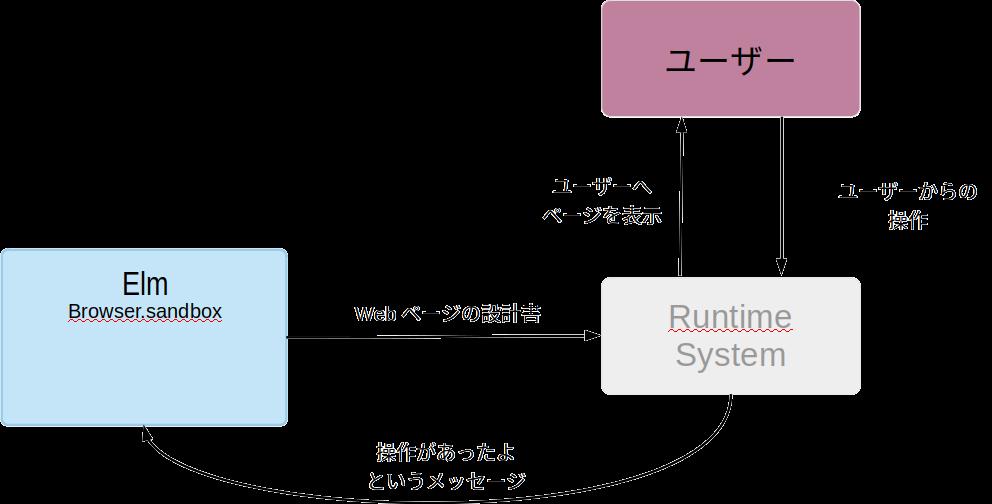 TEA_Elm_RuntimeSystem_User.png