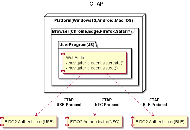 CTAP.png