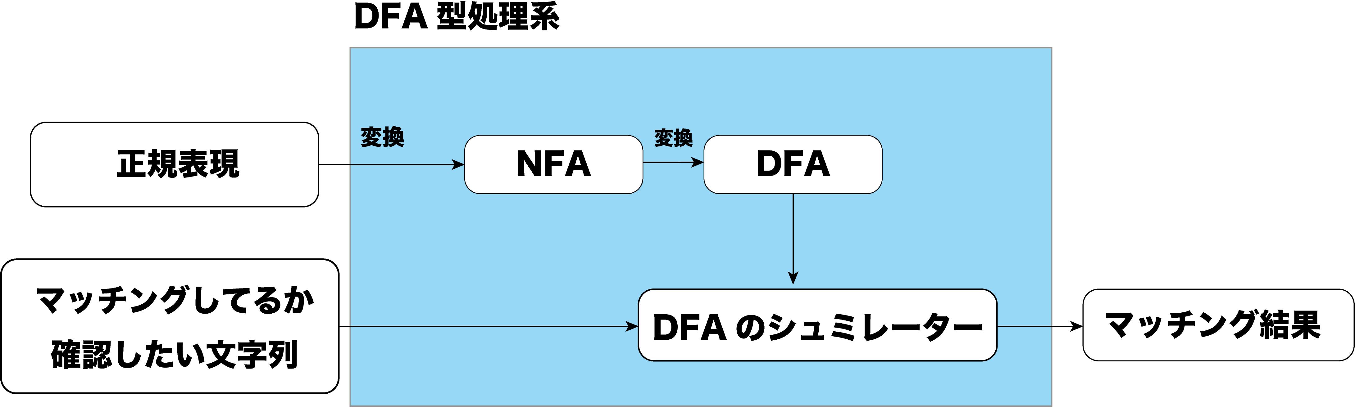 DFAエンジン.png