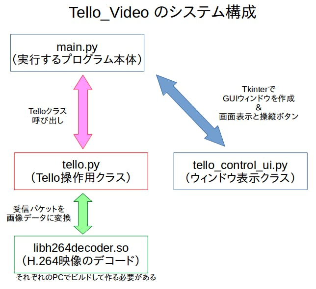 tello_video_system.png