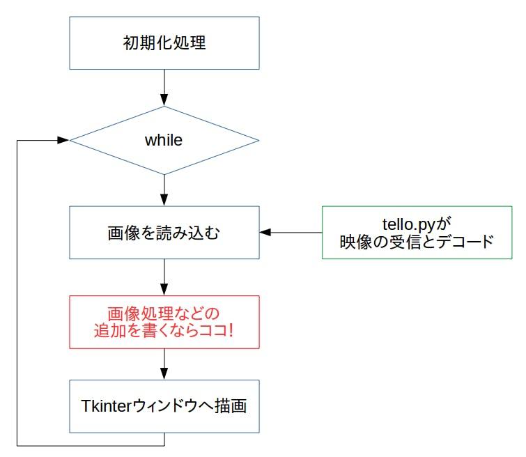 videoLoop_system.png