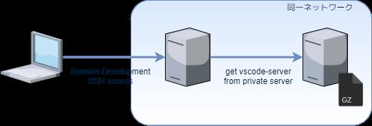 VSCode Remote-Development構成図-ページ2.png