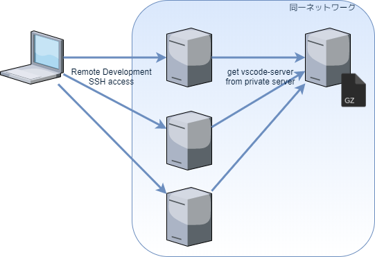 VSCode Remote-Development構成図-ページ2 (1).png