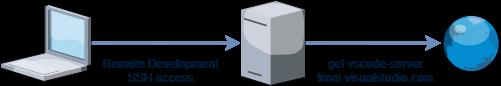 VSCode Remote-Development構成図.png