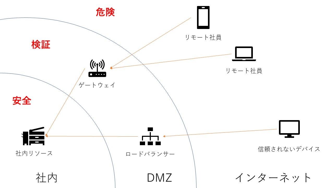 トラスト ネットワーク ゼロ