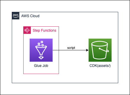 aws-cdk-small-examples-glue_stepfunctions.png