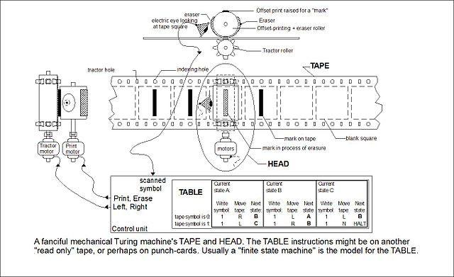 640px-Turing_machine_1.jpeg