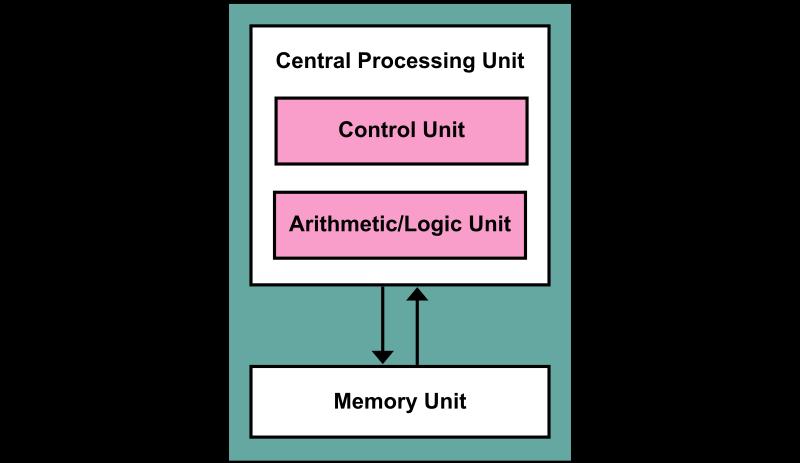 800px-Von_Neumann_Architecture.svg.png