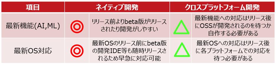 ネイティブ開発 VS クロスプラットフォーム開発(最新機能)