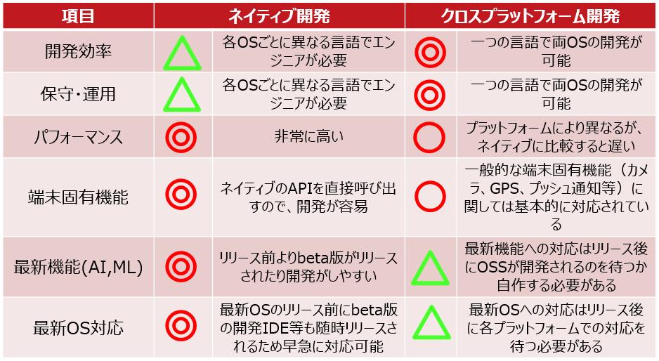 ネイティブ開発 VS クロスプラットフォーム開発(まとめ)