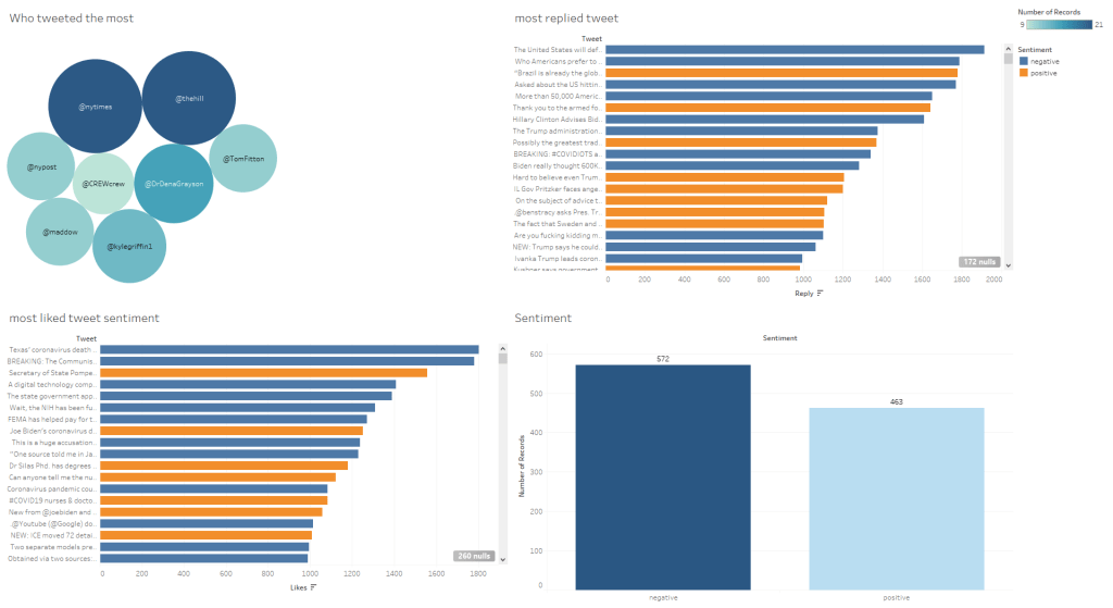visualize using Tableau.png