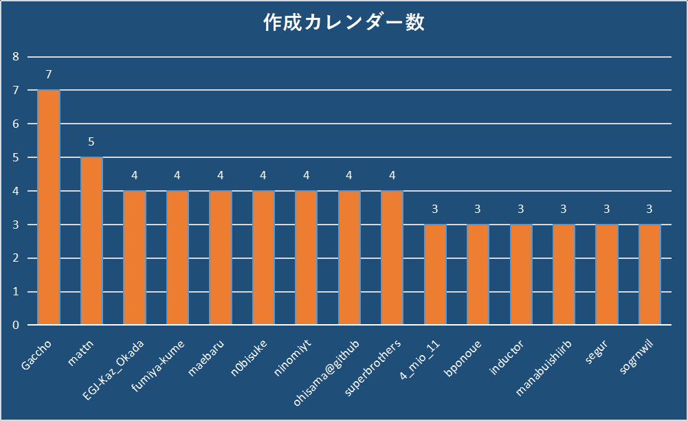 作成カレンダー数.png
