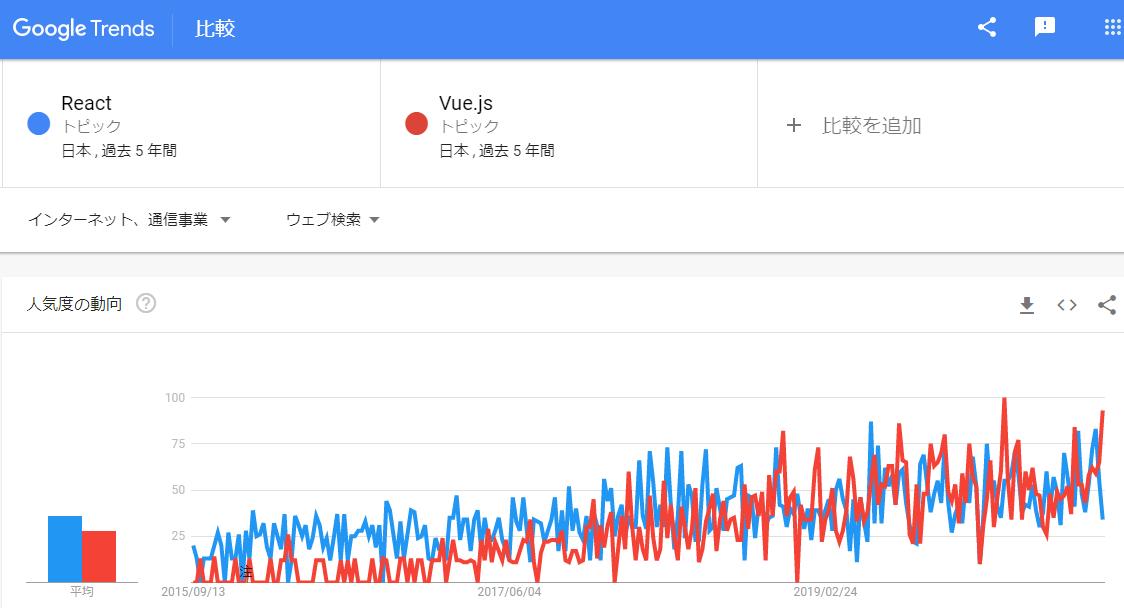 GoogleTrend_React_Vue_JP.PNG
