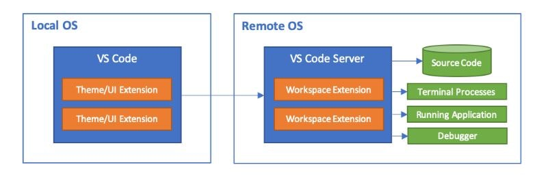 remote-development0.JPG