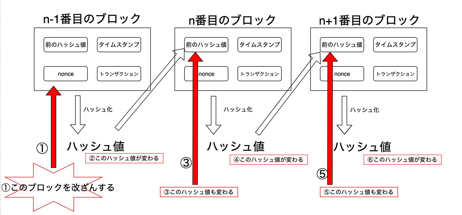 ブロック改ざん.png