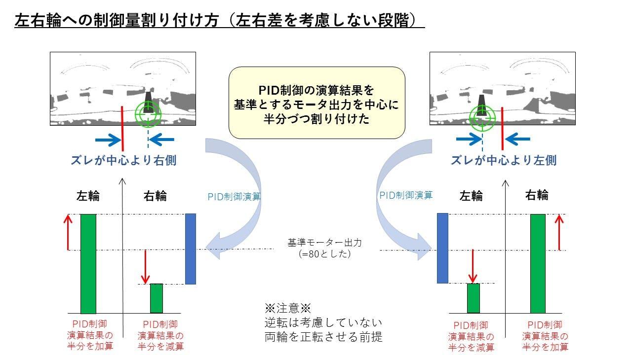 03_PID制御演算結果の左右割付.jpg