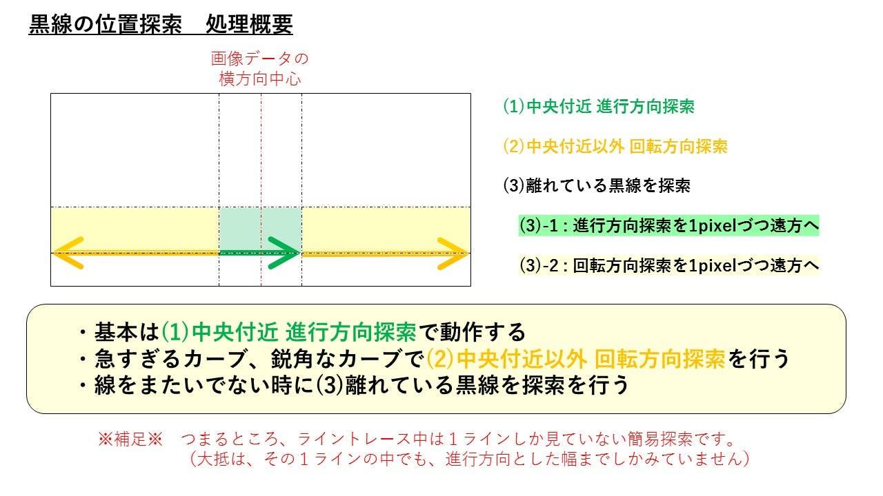 02_黒線検出概要.jpg