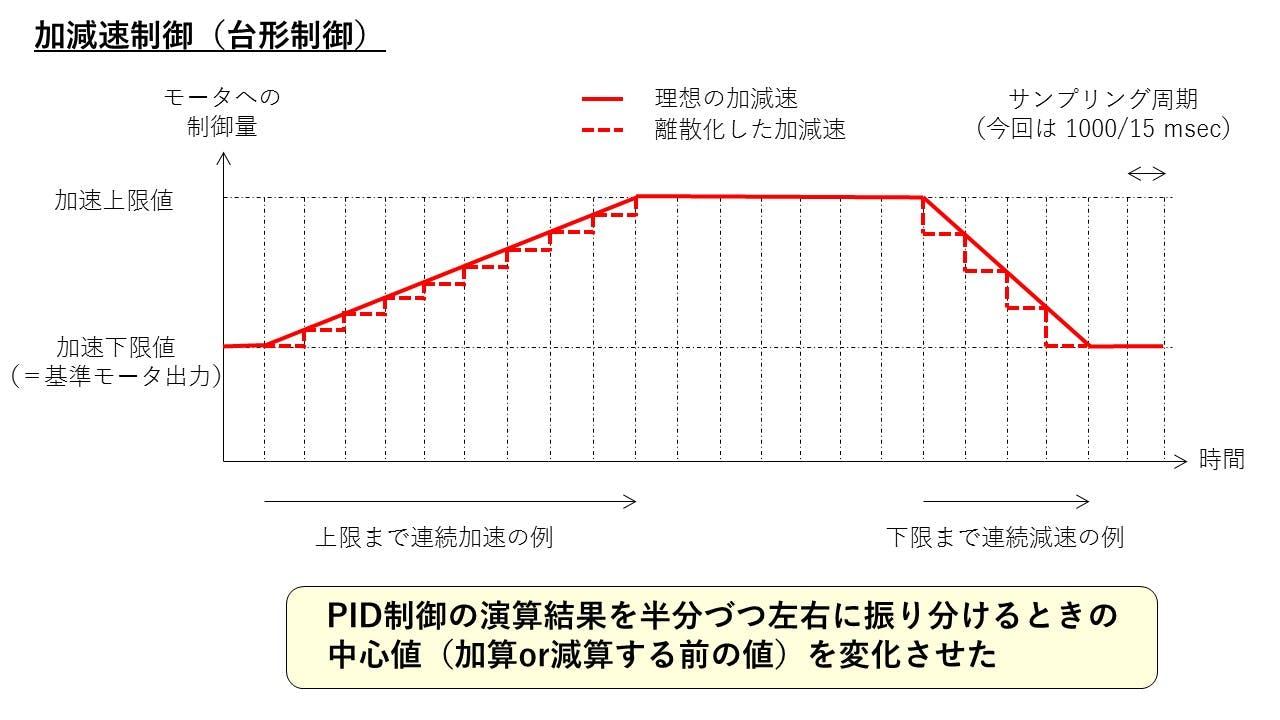 04_加減速制御(台形制御).jpg