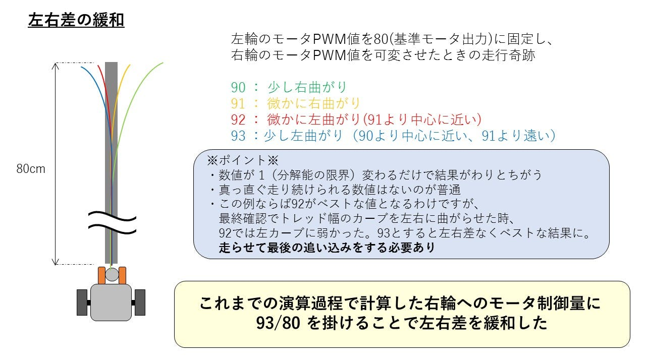 05_左右差の緩和.jpg
