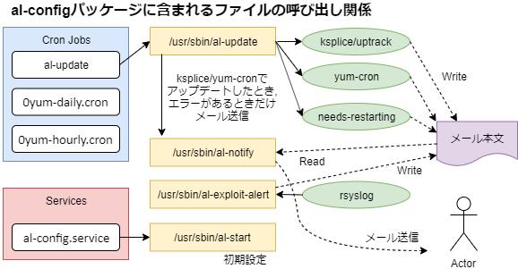 al-config-diagram1.png