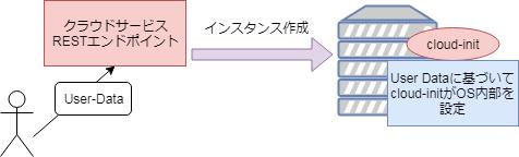 cloud-init01.png