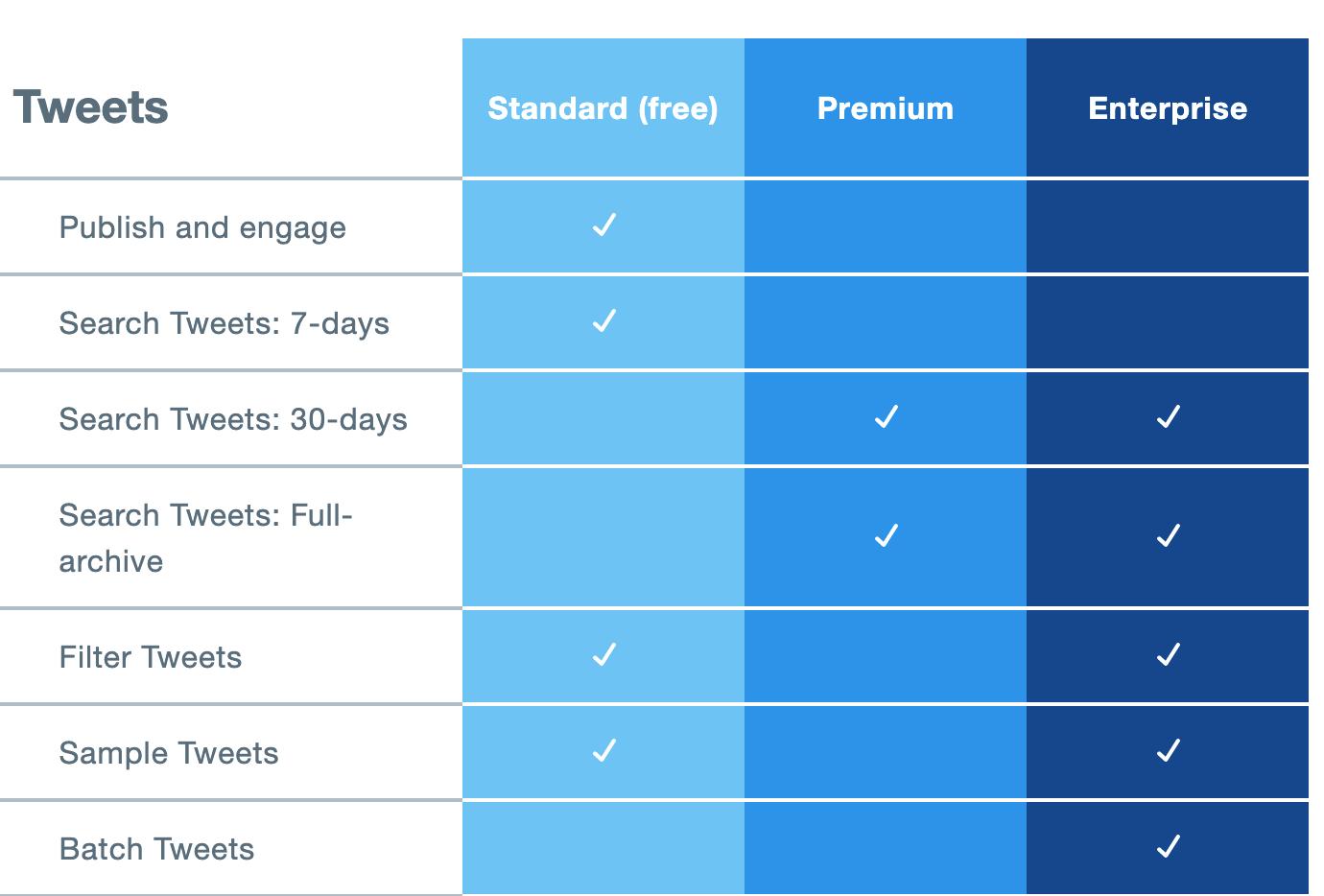 Twitter API 料金表