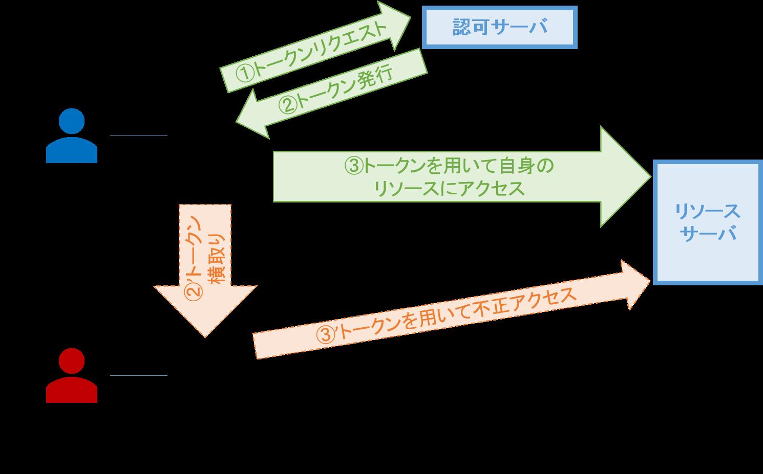 token_interception_attack.png