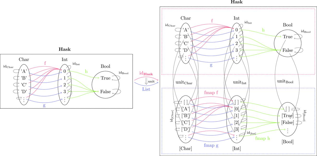 unitの内部構造